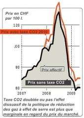 taxe co2 avenir suisse.jpg