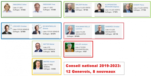 conseil national 2019 2023.jpg